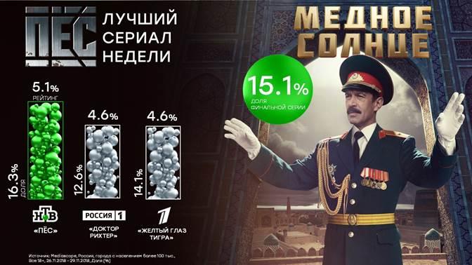 НТВ вернул себе лидерство среди праймовых сериалов