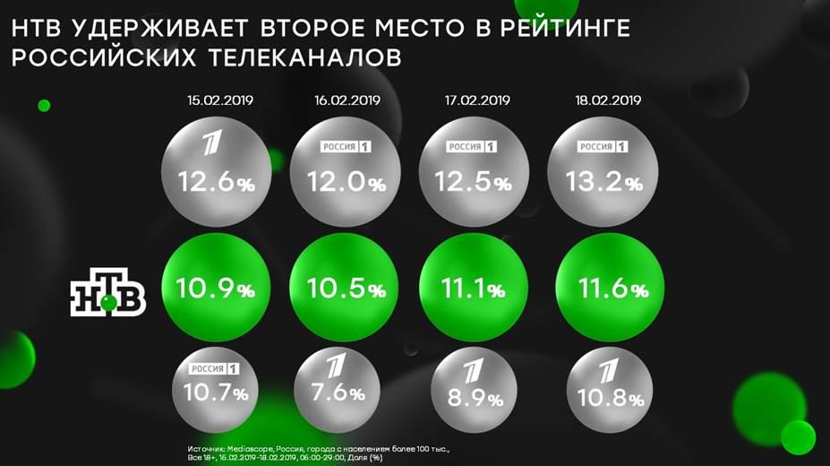 ТВ удерживает второе место в рейтинге российских телеканалов