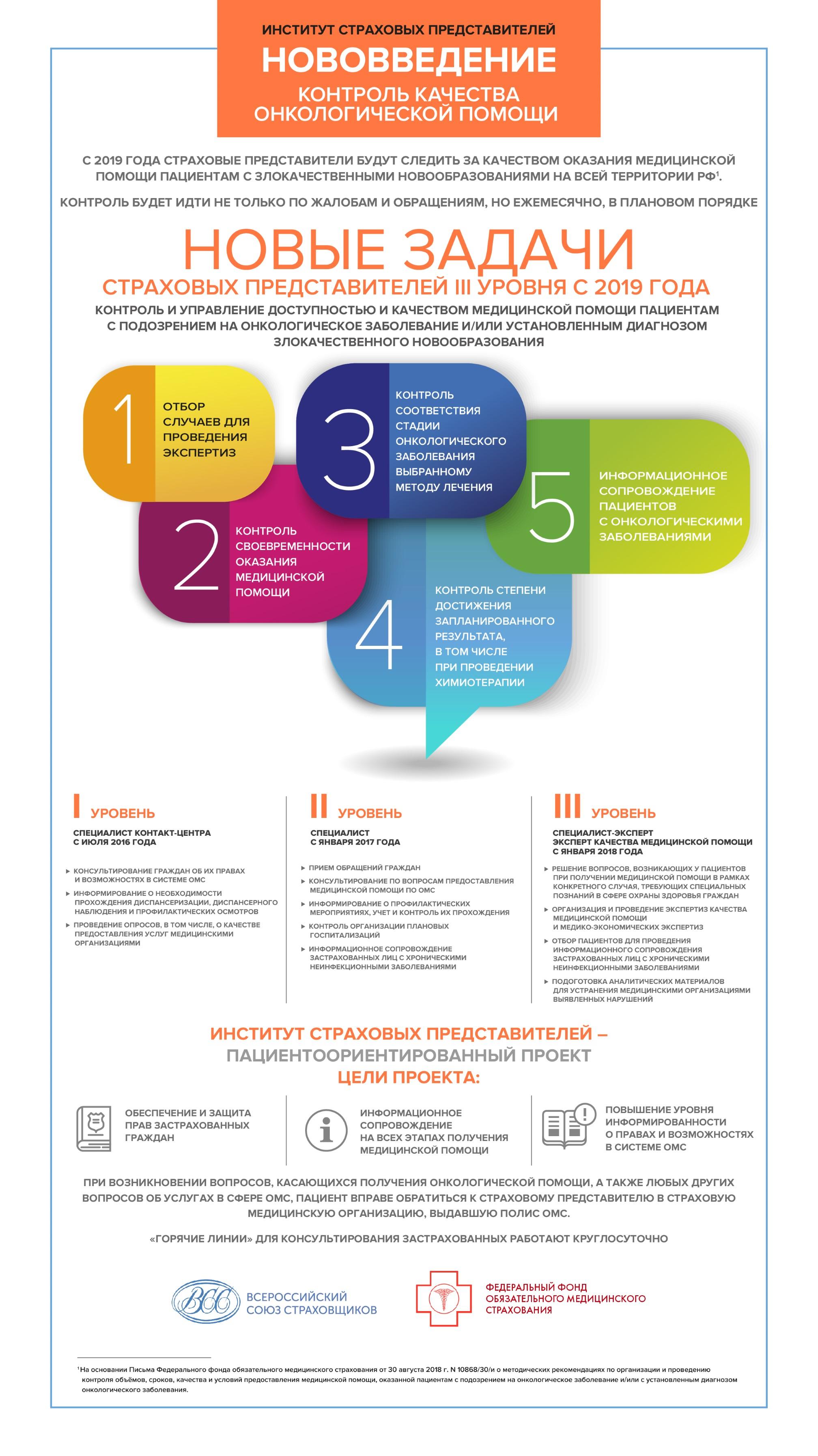 N 10868/30/и о методических рекомендациях по организации и проведению контроля объёмов, сроков, качества и условий предоставления медицинской помощи, оказанной пациентам с подозрением на онкологическое заболевание, и/ил
