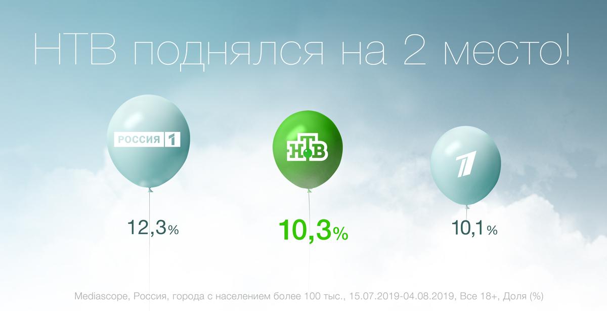 НТВ поднялся на второе место по телесмотрению среди всех российских телеканалов