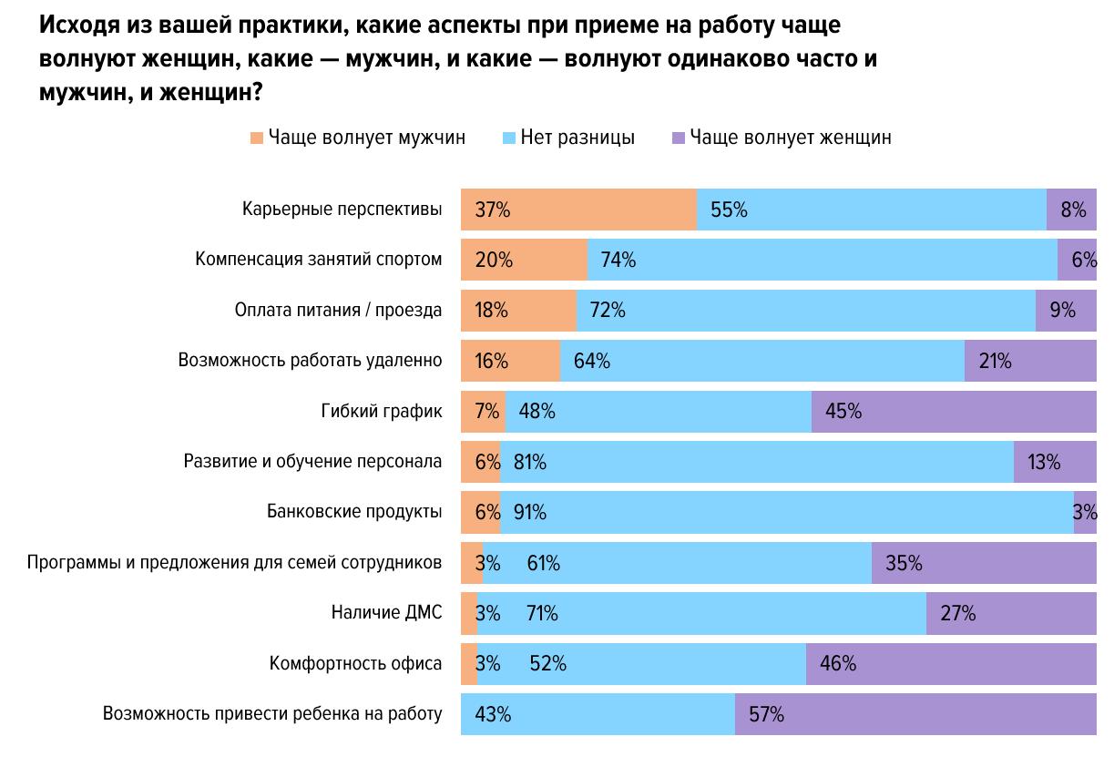 Большинство работодателей уверены, что женщин нужно спрашивать о перспективах появления детей при трудоустройстве