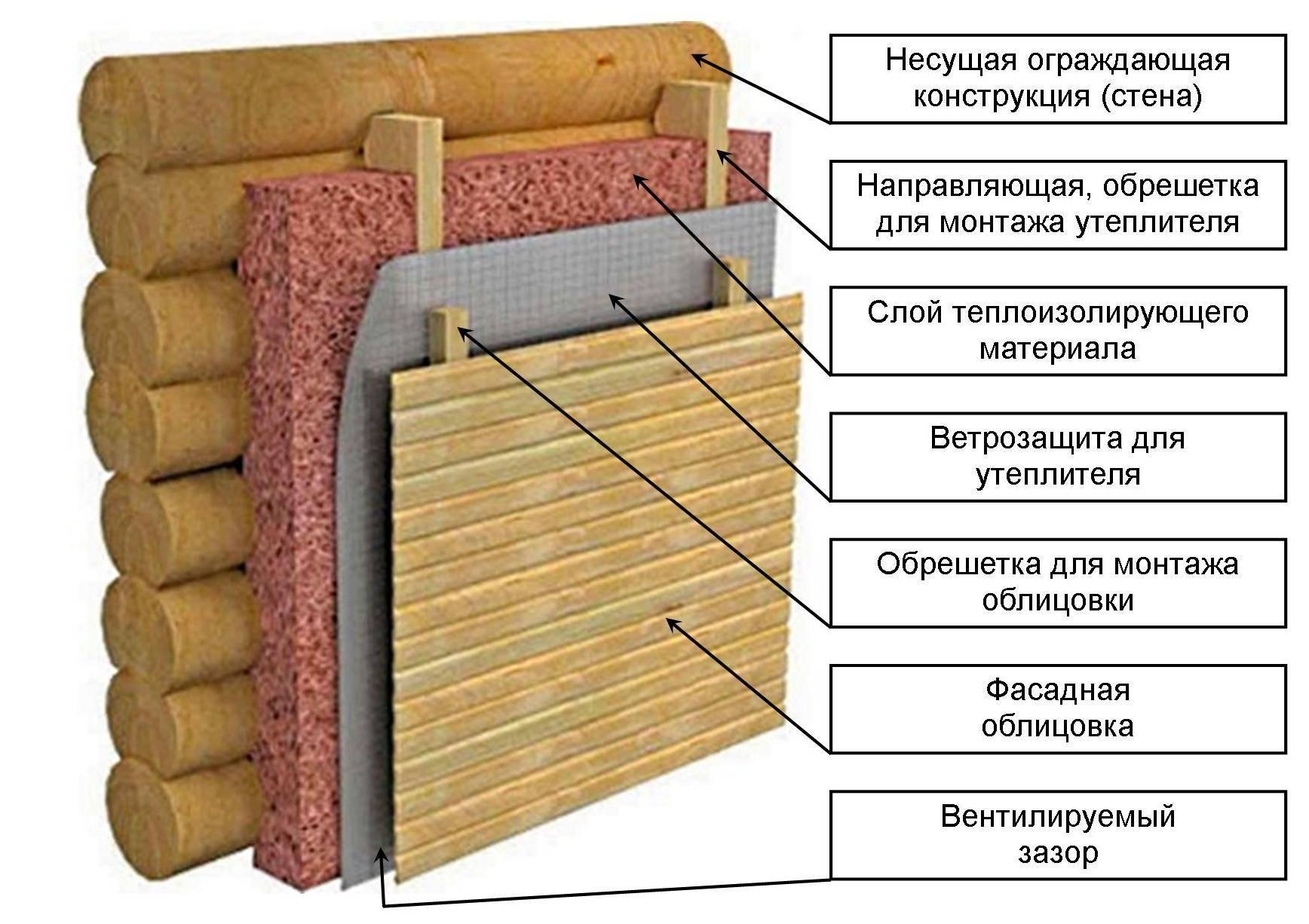 материалы для утепления дома из бревна