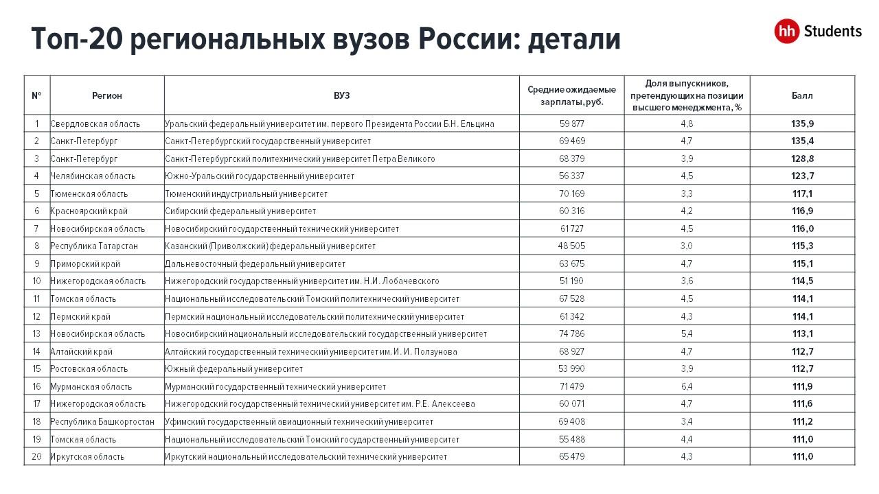 hh.ru: Казанский (Приволжский) федеральный Университет вошел в топ-10 лучших