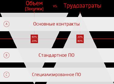 Optimizatsiya-protsessa-zakupk-comparex.ru