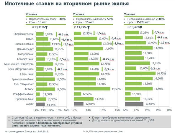 низкий процент по ипотеки в нижнем новгороде Хилваром